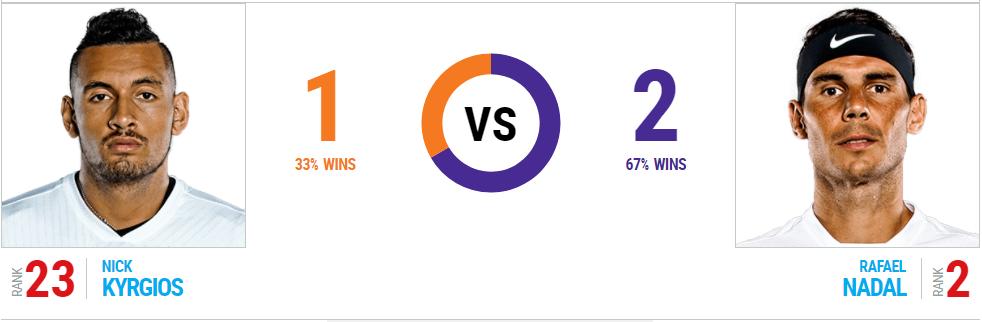 Rafael Nadal vs Nick Kyrgios