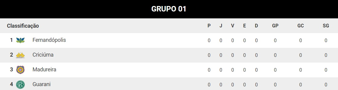 02242ca988 Análise dos grupos da Copa São Paulo de Futebol Júnior 2018