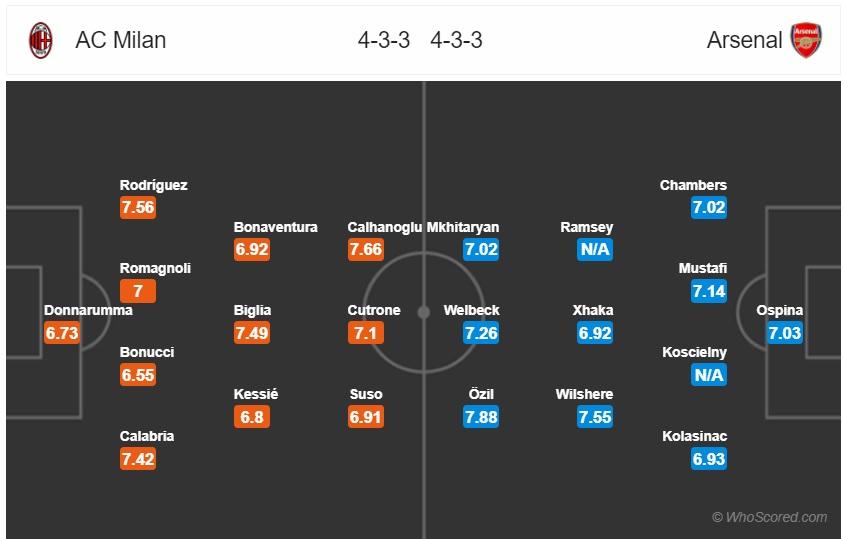 Milan vs Arsenal | Quero Apostar